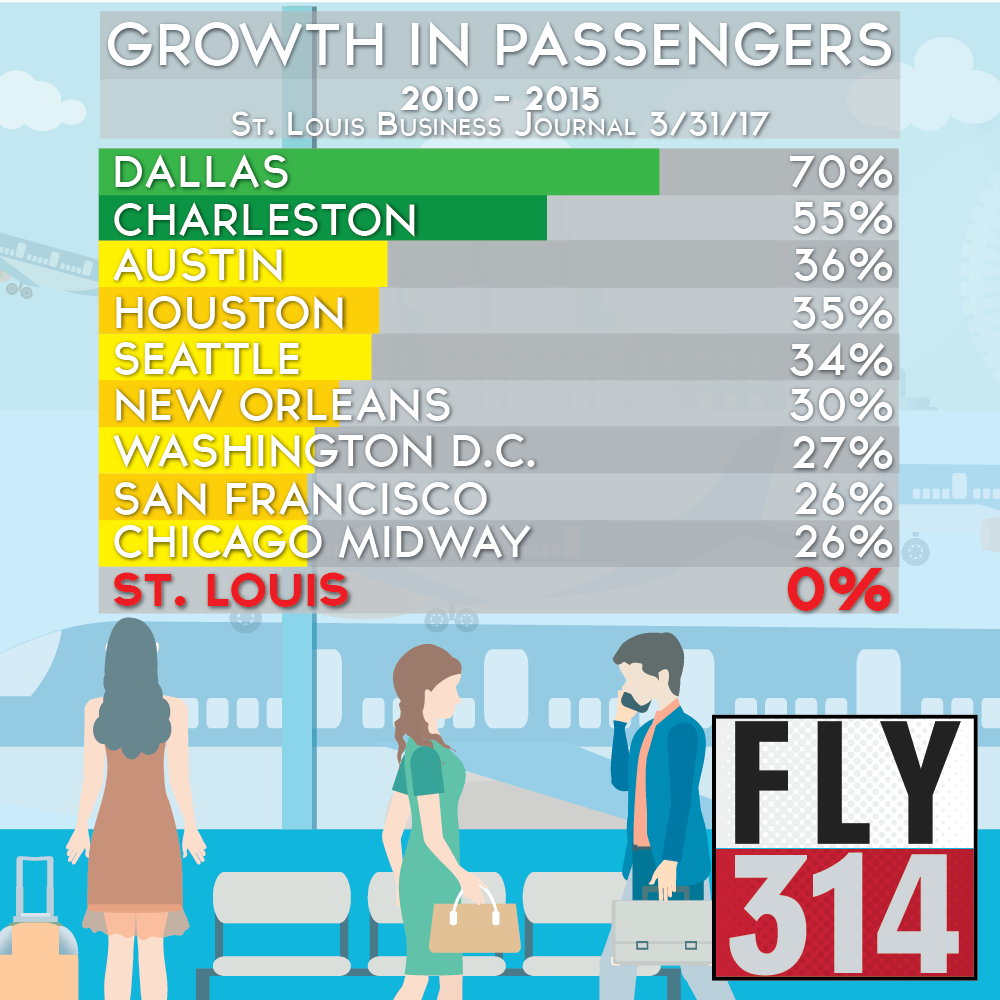 Infographic: Growth in Airline Passengers by Aiport